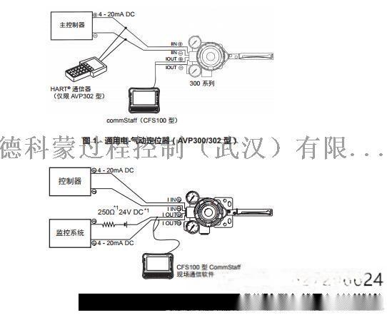 Azbil山武定位器AVP300-RSD3A电磁阀85620895