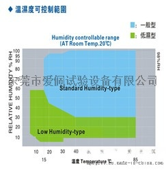 最新步入式湿度范围图243249
