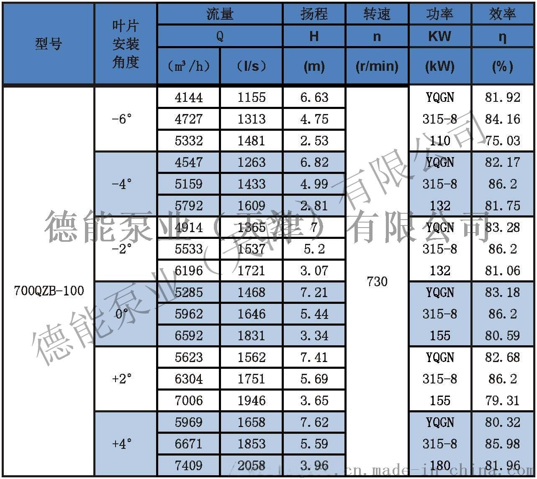 潜水轴流泵参数表分_页面_25700QZB-100.jpg
