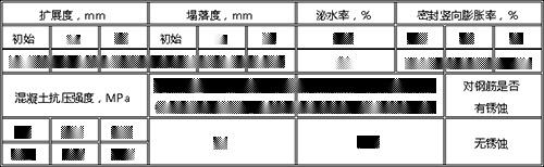 鋼管混凝土技術指標+高性能無收縮鋼管自流混凝土+鋼管混凝土.jpg