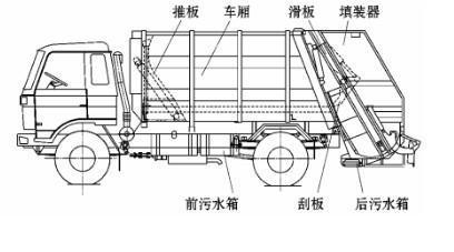 压缩垃圾车结构图.jpg