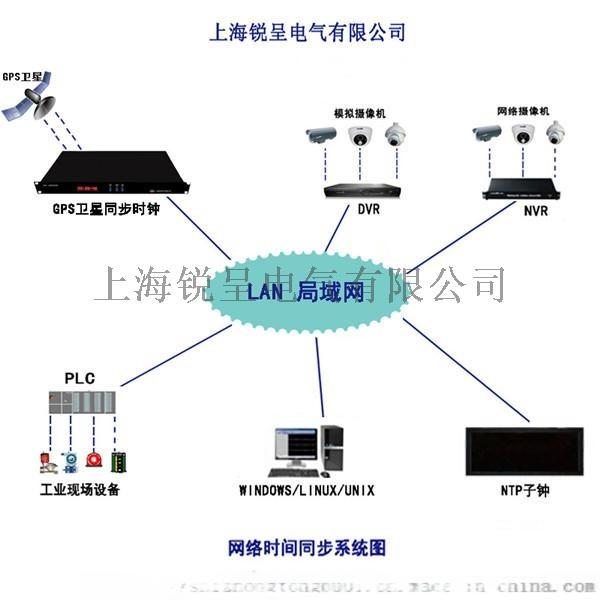 GPS時鐘區域網時間同步系統圖_副本.jpg