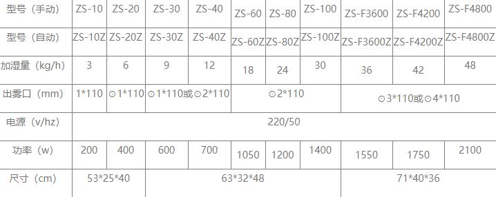纺织厂增湿机,纺织车间加湿系统155819295
