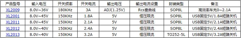 2A 40V降压型芯片XL1509-ADJE1107602445