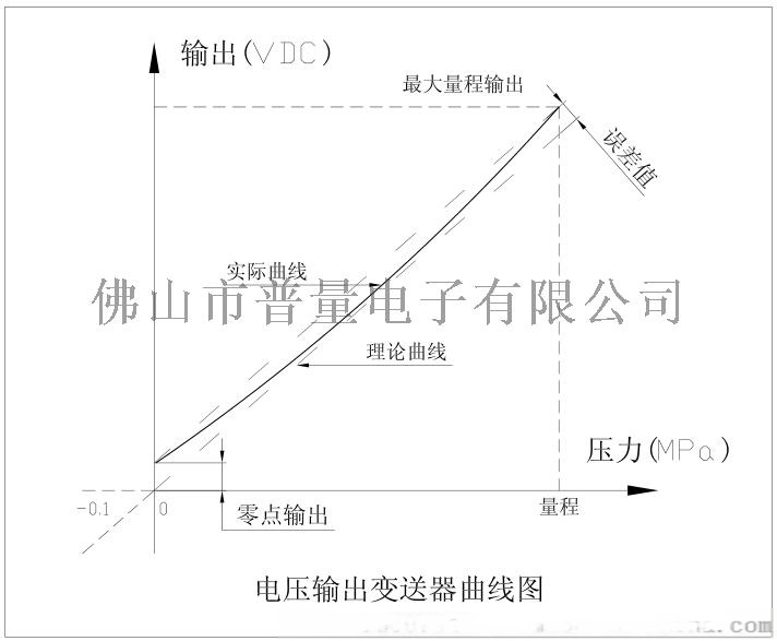 PT500-708风压传感器风压变送器57590295