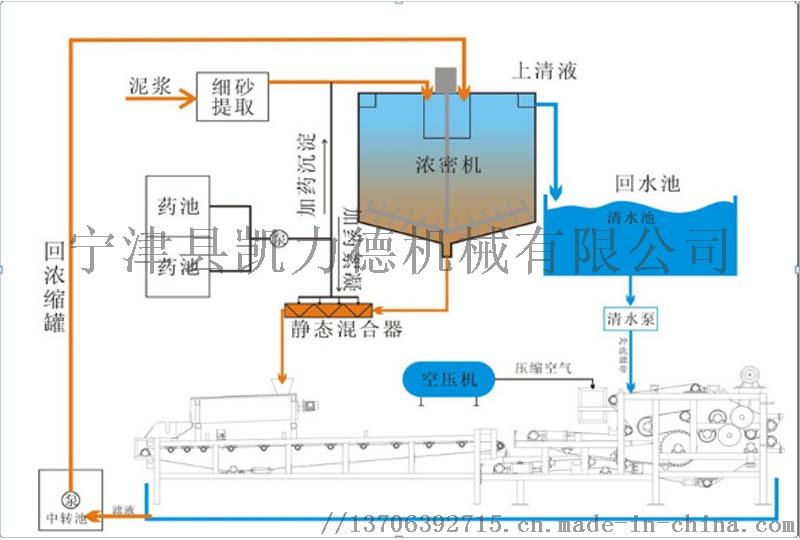 帶式壓濾機 工廠污泥幹排設備 濾餅乾燥可再利用98033372