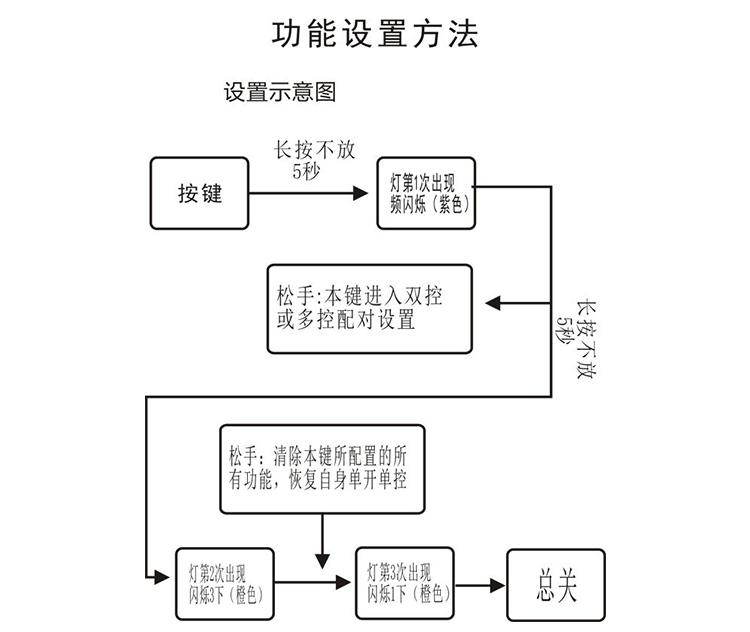 功能設置方式圖.png