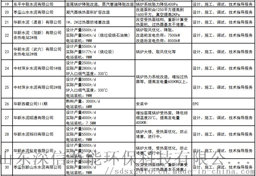 余热电站技术改造业绩3(181208).png