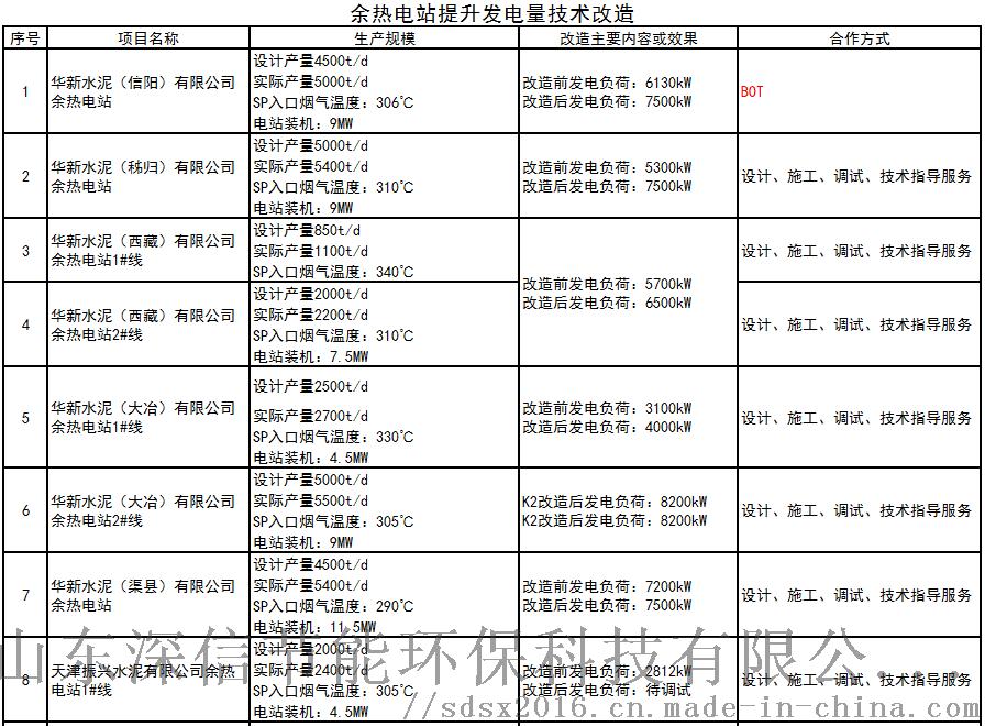 余热电站技术改造业绩1(181208).png