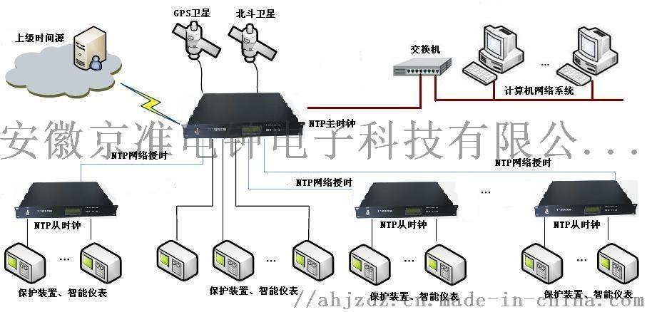 高穩定型NTP網路時間伺服器(NTP伺服器)838652705