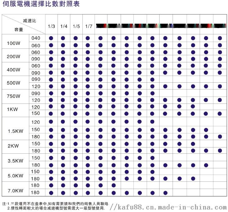 伺服电机选型比速对照表.png