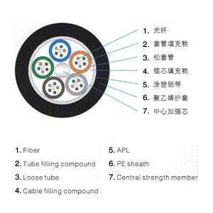 GYTA 光纜( 層絞式光纜,架空光纖,管道光纖)