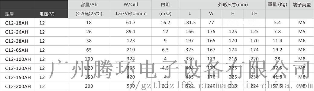山特铅酸蓄电池城堡C12V系列18Ah-200Ah120487635