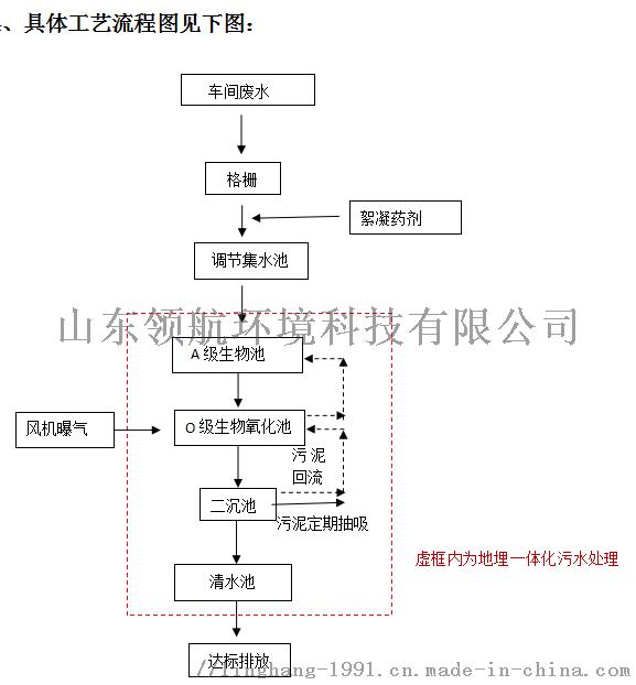 地埋式生活污水处理设备流程图.png