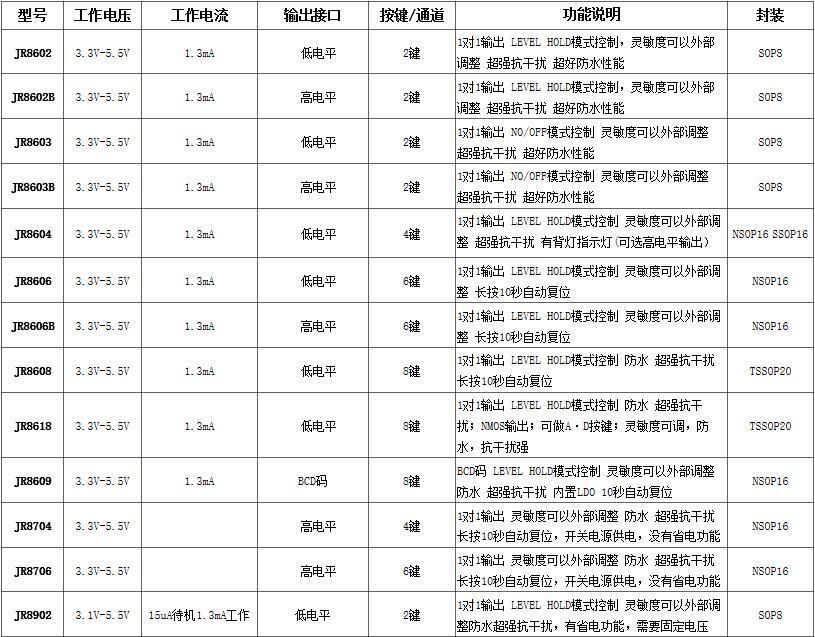 防水选购型表.jpg