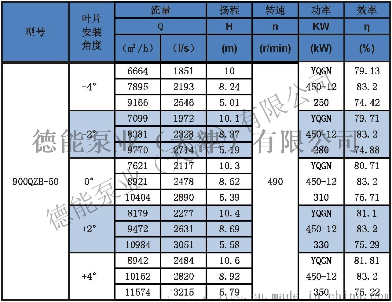 潜水轴流泵参数表分_页面_35 900.jpg