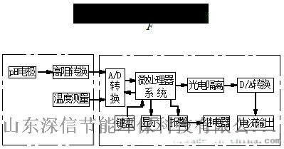 SX-PH-1200型工业酸度计工作原理1.png
