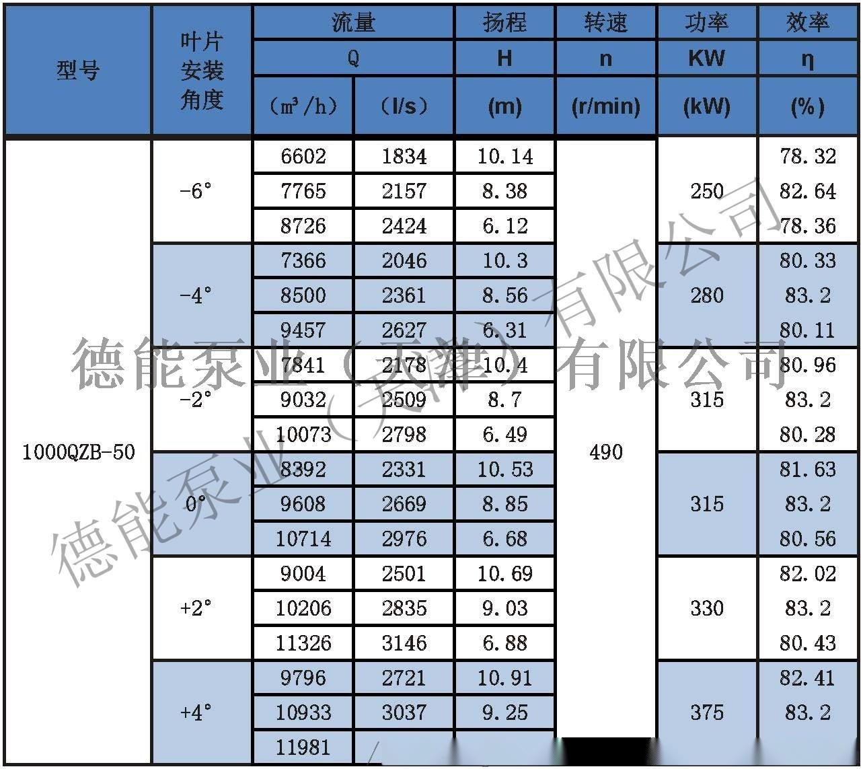 潜水轴流泵参数表分_页面_431000QZB-50.jpg
