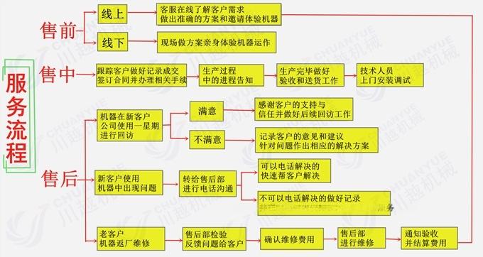 服务流程_副本_副本.jpg