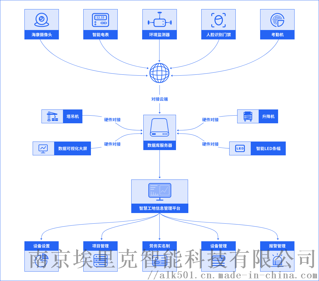 南京智慧工地车辆未冲洗拍摄系统厂家947099485