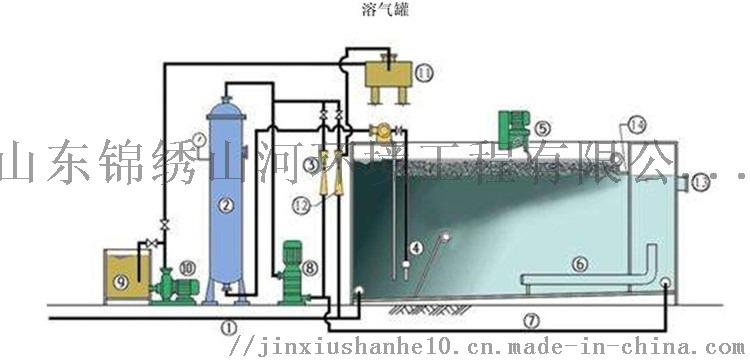 溶氣氣浮機流程4.jpg