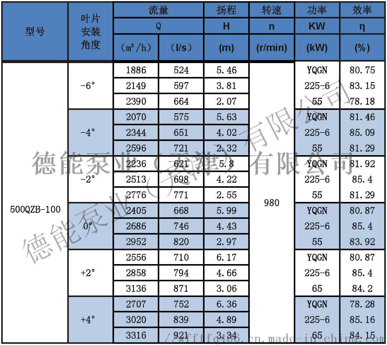 潜水轴流泵参数表分_页面_12500QZB-100.jpg