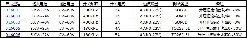 2A 40V降压型芯片XL1509-ADJE1107602465