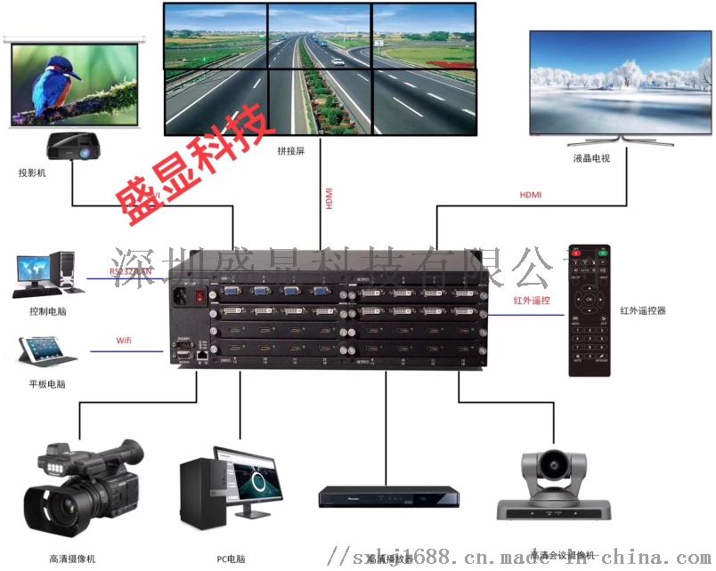 hdmi高清矩陣DVI高清矩陣音視頻高清矩陣131365395