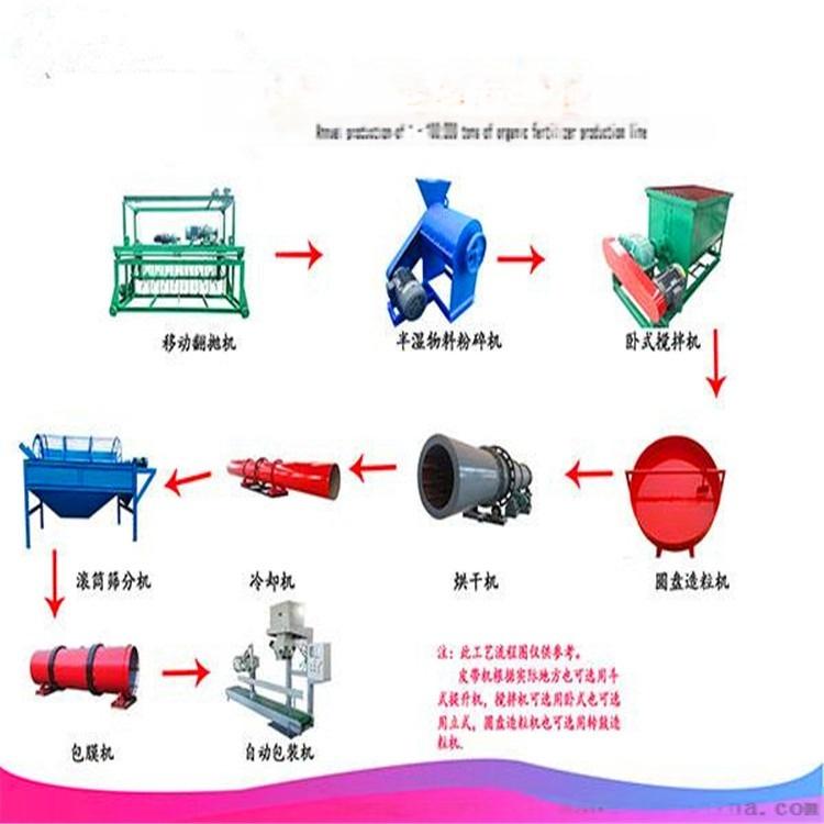 粉状有机肥生产线打包机多少钱 肥料自动包装机906010385