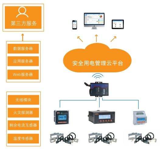 安科瑞 自主研发 安全用电管理云平台 智慧安全用电84941685