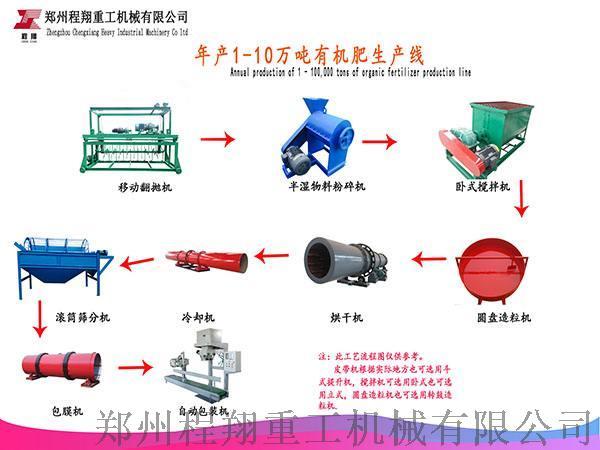 养殖场猪粪怎么处理成有机肥料 :猪粪有机肥生产线135093055