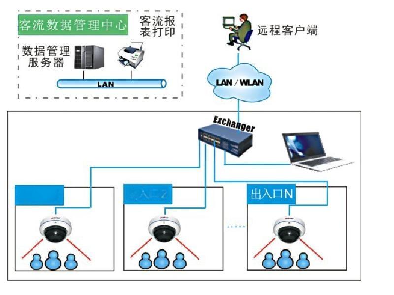 浙江客流计数器  4G通讯 准确分析客流客流计数器