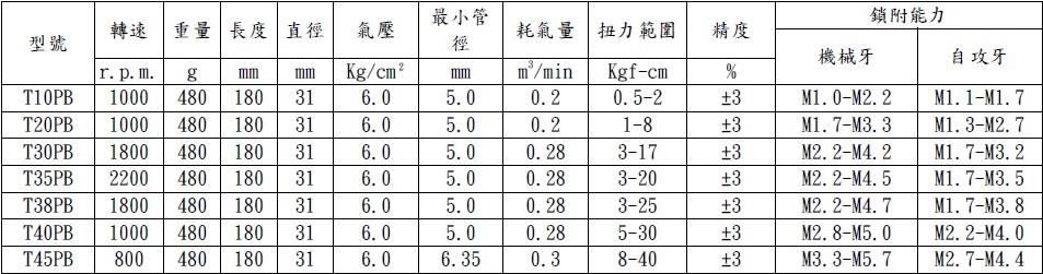 T10-45PB規格