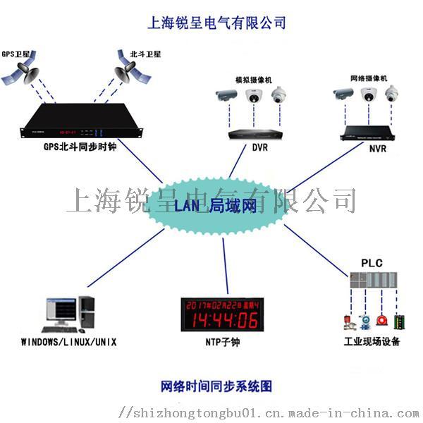 GPS北斗网络授时系统图_副本.jpg