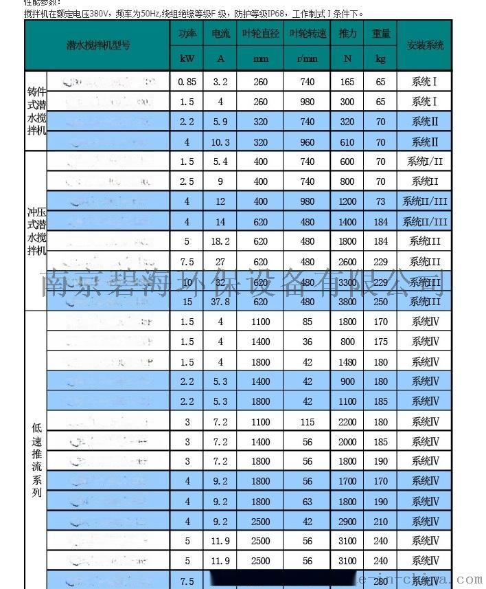 潜水搅拌机优质厂家直销74096975