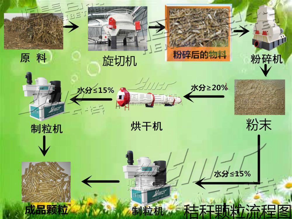 山东滨州颗粒机生产厂家 3吨木屑颗粒机价格827166092