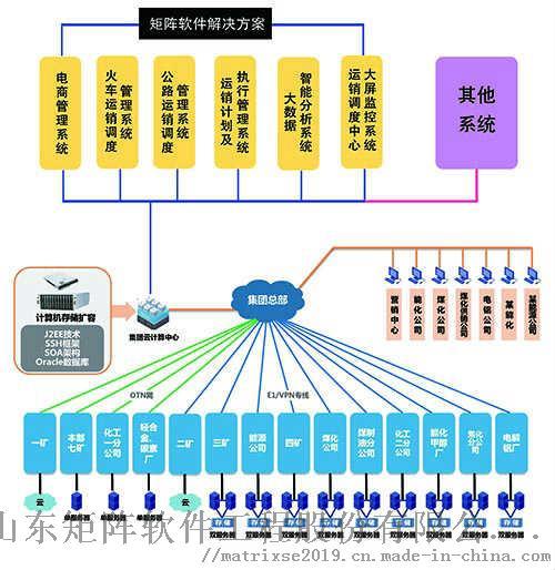 矩阵软件- 煤炭行业称重管理系统解决方案89300062