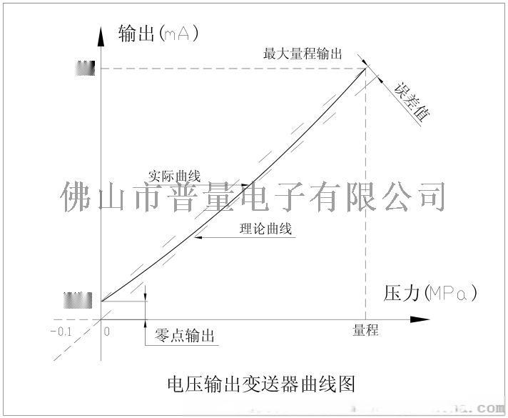 PT500-500电流输出曲线图