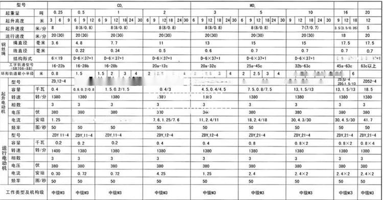 1电动葫芦参数 (1).jpg