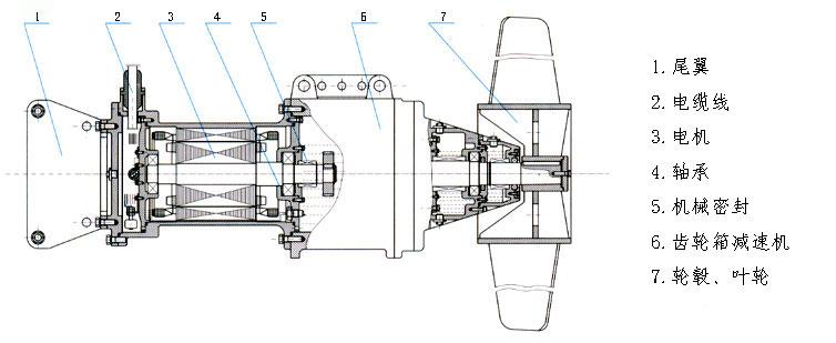 推进式铸件潜水搅拌机厂家23219905