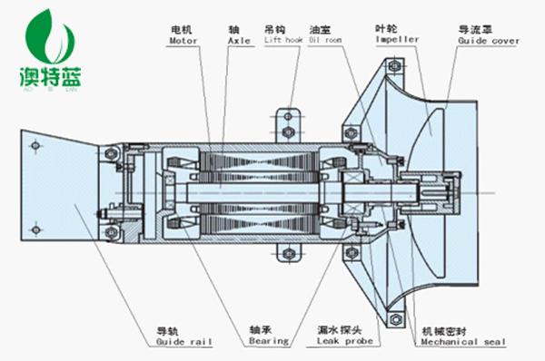 潛水攪拌機結構圖