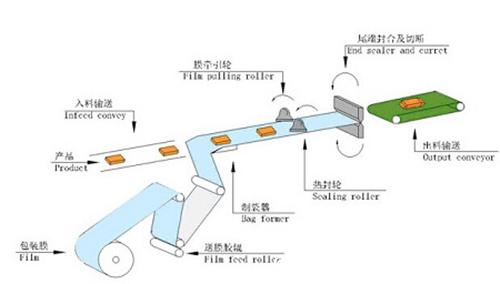 湿巾包装机使用说明