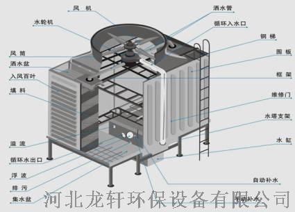 龍軒廠家熱銷 方形橫流式玻璃鋼冷卻塔 型號齊全103531962