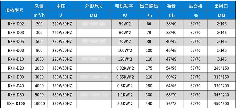 瑞能网咖火锅店商用新风系统 新风换气机 全热交换器106322102