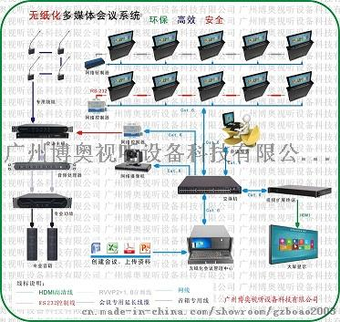 博奥无纸化液晶屏升降器 超薄含屏升降器777305565