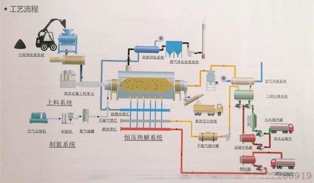 新疆油田油泥分离无害化处理装置众迈环保756980152