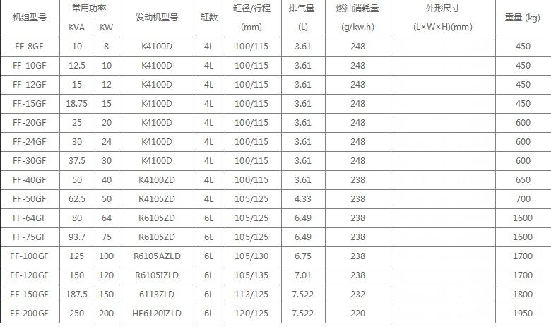 潍柴发电机组、泰州发电机厂家、锋发发电机66707605