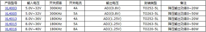 2A 40V降压型芯片XL1509-ADJE1107602415