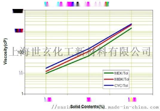 CP450溶解曲线.jpg