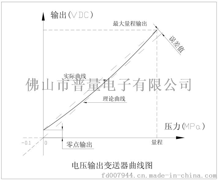 PT500-500电压输出曲线图
